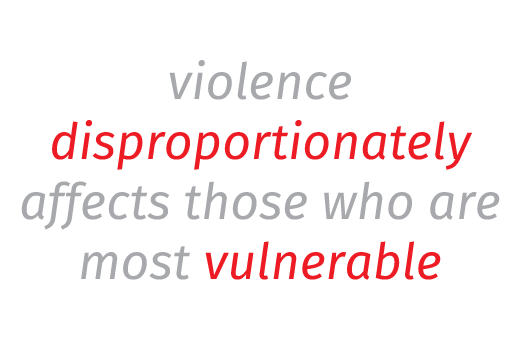 violence disproportionately affects those who are most vulnerable